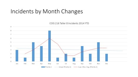 Incidents by Month Changes